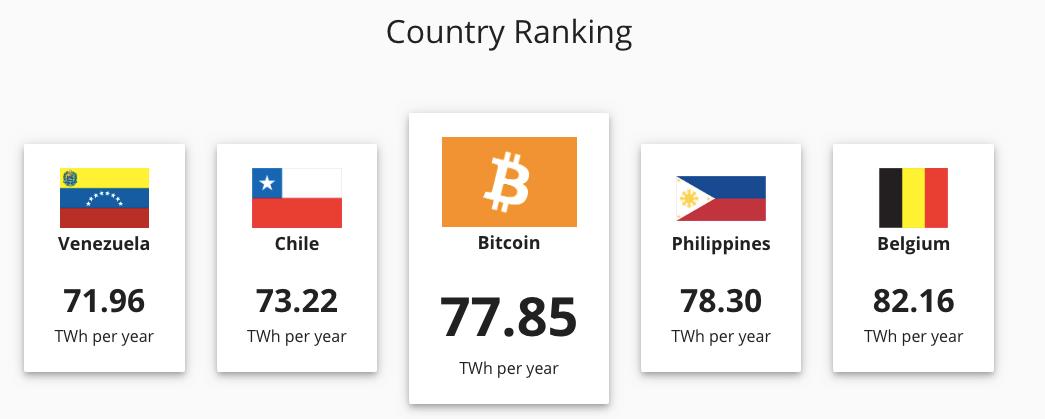 Bitcoin Power Consumption Comparison